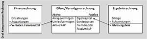 Rechnung über Die Verwaltung Des Vermögens : lexikon bilanz ~ Themetempest.com Abrechnung