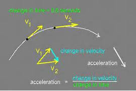 acceleration in plain terms acceleration is the rate of increase  Acceleration Physics