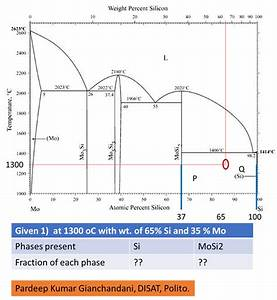 How To Calcualte The Phase Fraction  Wt    In A Si
