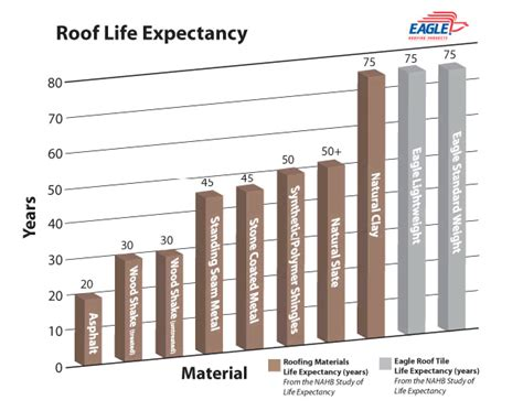 facts about tile roofing roofing by design inc