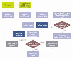 Chart Audit