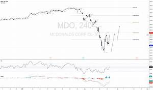 Mdo Stock Price And Chart Xetr Mdo Tradingview