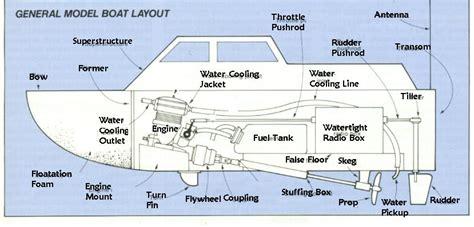 Boat Hull Parts Names by R C Boats