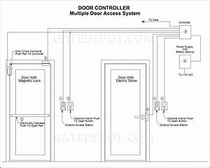 Block Diagram  Multiple Door Access System