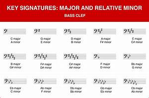 Key Signatures Explained Do Re Mi Studios