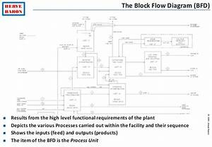 Process Engineering Tutorial