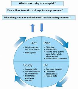 section 16 quality assurance and performance improvement With model for improvement template