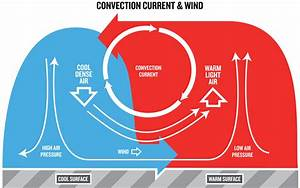 Convection current- The sun heats the earth's surface ...