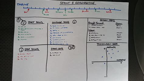 Sprint Retrospectives In Practice Dr Ian Mitchell
