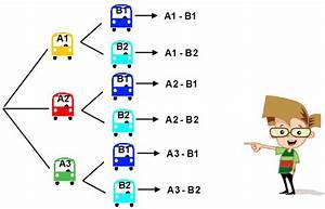 Estadistica  Diagrama De Arbol