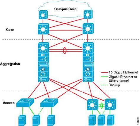 cisco data center infrastructure  design guide data