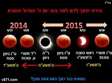 Shocking Passover Blood Moon Predictions by Israeli Rabbi
