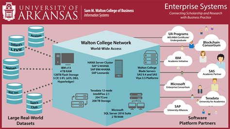 Systems Overview   Enterprise Systems   Walton College ...