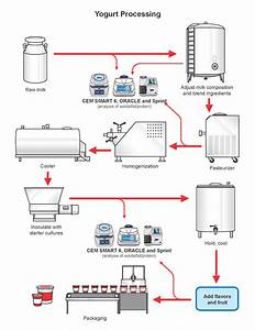 Yogurt Production Process
