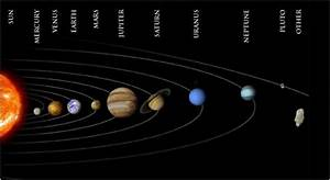 Order of planets orbiting the Sun, mnemonic to remember