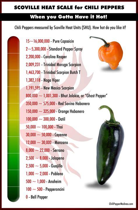 scoville scale chili pepper madness