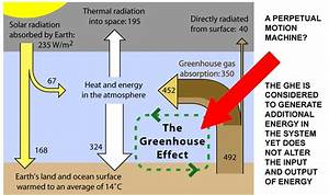 The Tragic Tautology Of The Greenhouse Gas Effect