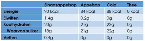 Producten met weinig koolhydraten