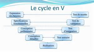 Le En by Le Cycle En V Pilotage De Projet Youtube