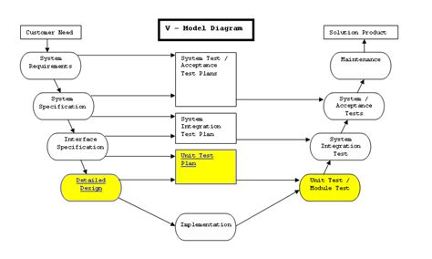 System Testing Proces Diagram by Unit Testing