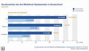 Rechnung Telefonica Deutschland : mobilfunk report q4 14 e plus bernahme katapultiert o2 auf platz 1 ~ Themetempest.com Abrechnung