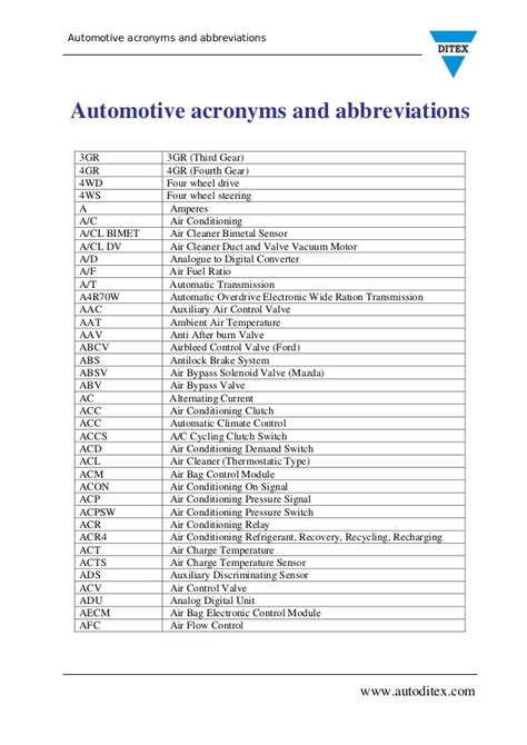 automotive abbreviations and acronyms autos post