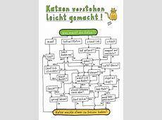 Poster für Katzenfreunde