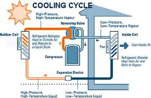 Air Source Heat Pump For Cooling Images
