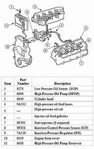 Ford Engine Oiling System Diagram : high pressure oil pump top end oil change page 2 ~ A.2002-acura-tl-radio.info Haus und Dekorationen