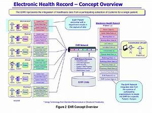 Electronic Health Records Flow Chart Electronic Health