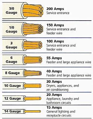 12v 100 amp wire size 12v 100 amp wire size wiring diagrams electrical how to determine if a 20 amp breaker can be what size ground wire for greentooth Choice Image