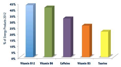 energy drink ingredients