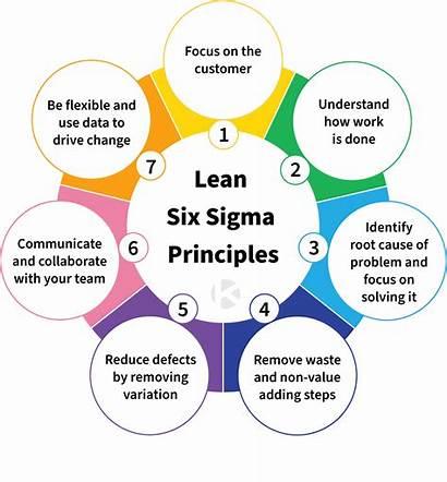 Lean Sigma Six Principles Kanban Zone Customer