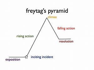 freytags pyramid eighth grade english usm With story pyramid template