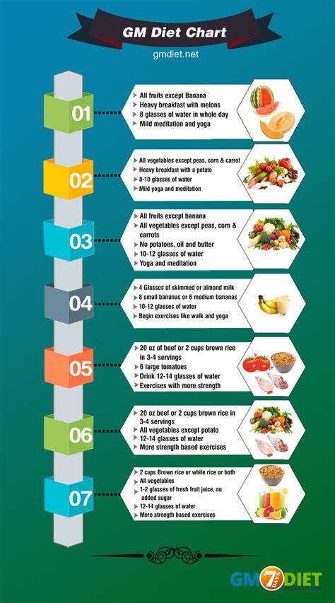 gm diet plan lose  excess weight    days