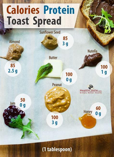 spread  toast  comparison  butter jam
