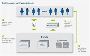 Offene Rechnung Von Mail Media : investmentfonds wikipedia ~ Themetempest.com Abrechnung