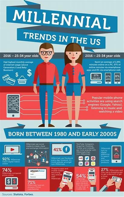 Infographic Millennial Trends Millennials Customer