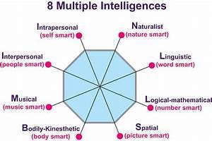 Multiple Intelligences  U00ab The Garden School Journal