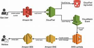 Get Alerts When An S3 Bucket Is Made Public In Your Aws