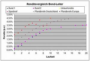 Dividendenrendite Berechnen : renten etf vs tagesgeld festgeld sparbriefe seite 8 aktien b rse zertifikate wirtschaft ~ Themetempest.com Abrechnung