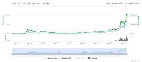 Verifique a análise técnica e previsões do bitcoin. Trading Bitcoin (BTC) - Como Comprar // Investir Bitcoins Hoje @ Avatrade