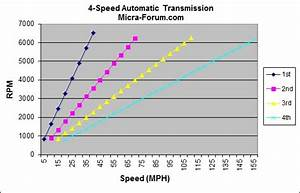 Transmission Ratios 5 Speed Manual