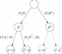 Schnittmenge Berechnen Wahrscheinlichkeit : goo wikipedia ~ Themetempest.com Abrechnung