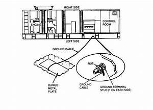 figure 4 3 grounding generator set to a buried metal plate With generator grounding