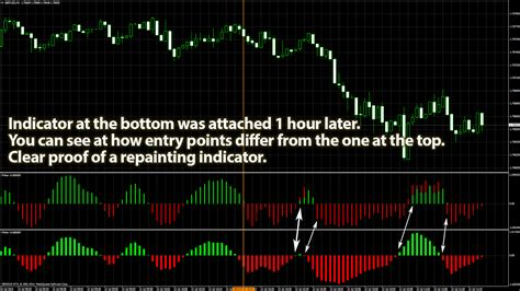 All About Repainting And Nonrepainting Indicators In Forex