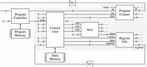 Schematic Diagram Of The Cpu Implementation