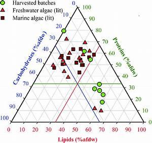 Ternary Plot Of Biomass Compositions Of Nannochloropsis