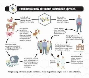Get Smart About Antibiotics