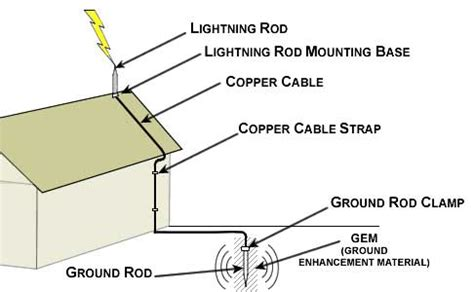 Diagram Of A Lightning Rod by Lightning Safety And Preparedness Extopian